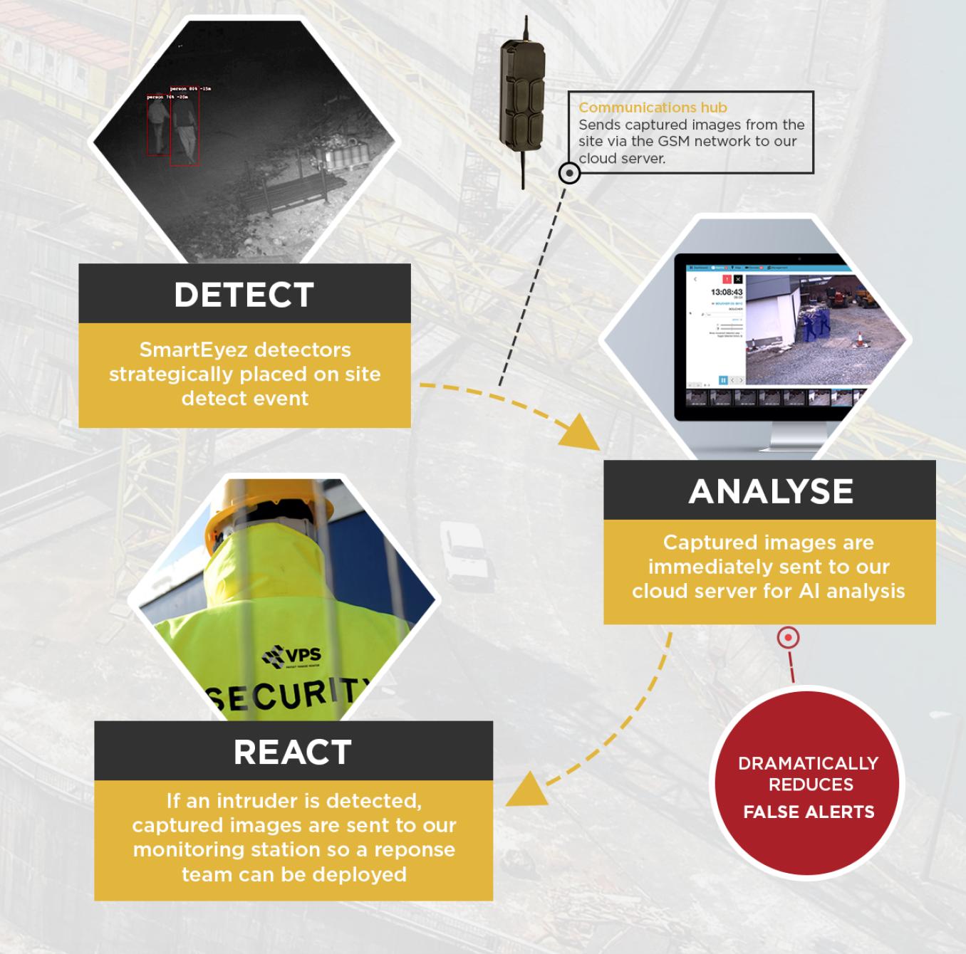 SmartEyez: Detect - Analyse - React