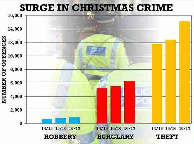 Chart showing rise in crime over Christmas