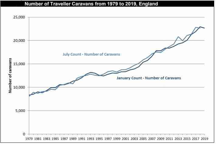 Caravan numbers have tripled